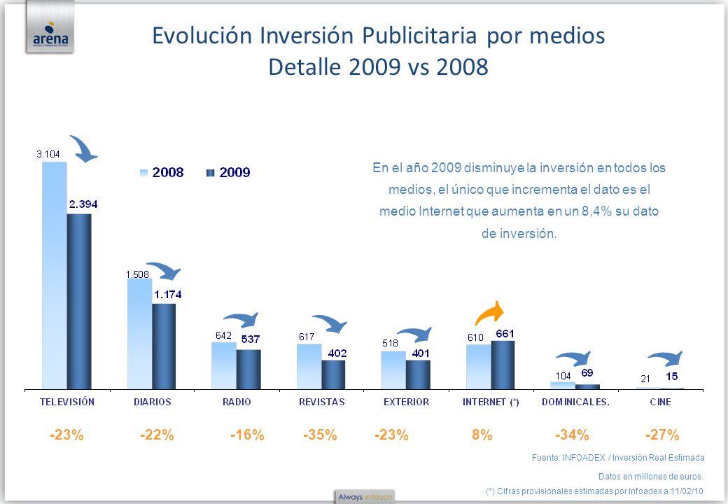 Evolución Inversión Publicitaria por medios