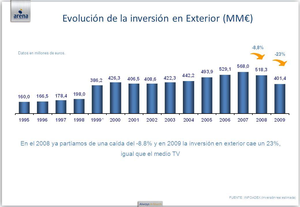 Evolución de la inversión en Exterior (MM€)