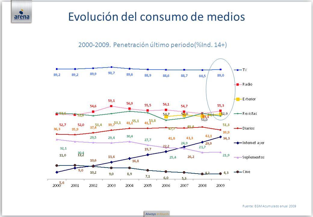 Evolución del consumo de medios