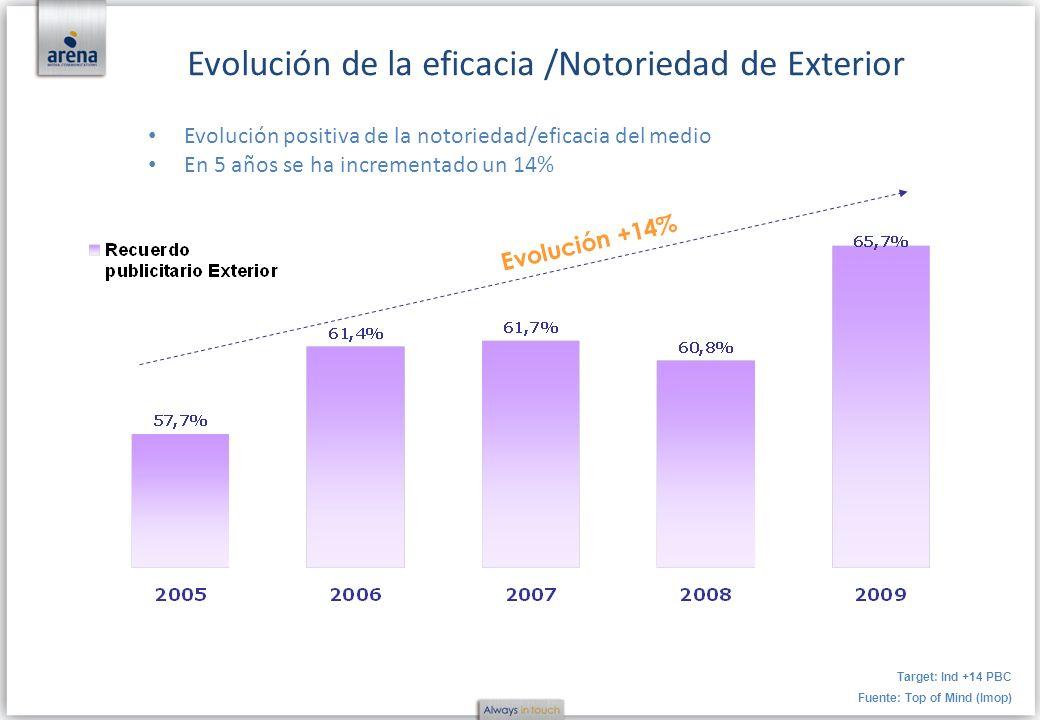 Evolución de la eficacia /Notoriedad de Exterior