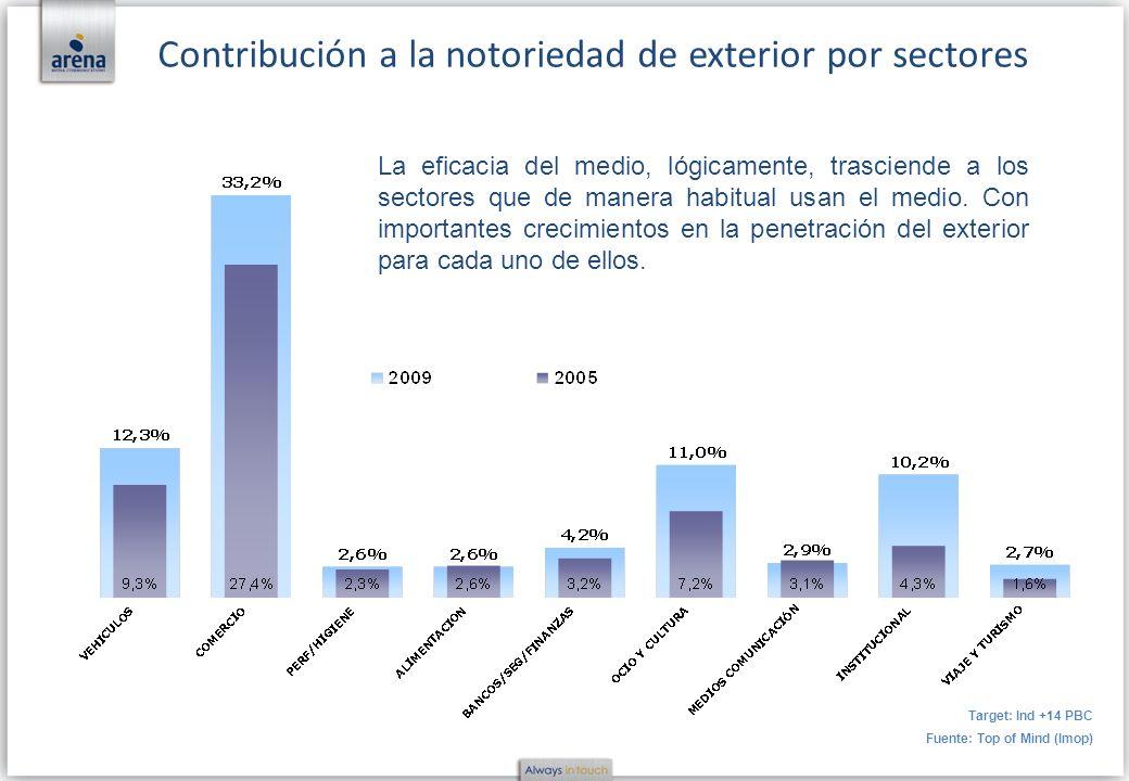 Contribución a la notoriedad de exterior por sectores