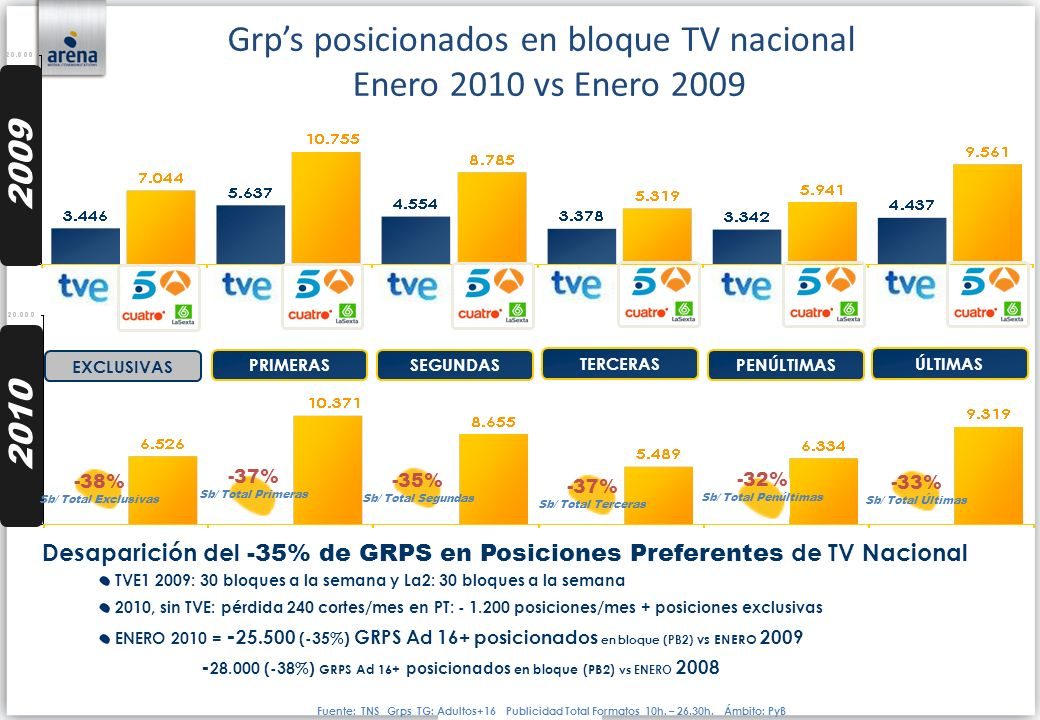 Grp's posicionados en bloque TV nacional