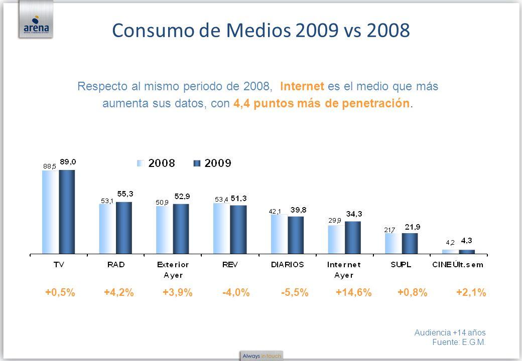 Consumo de Medios 2009 vs 2008+0,5% +4,2% +3,9% -4,0% -5,5% +14,6% +0,8% +2,1%