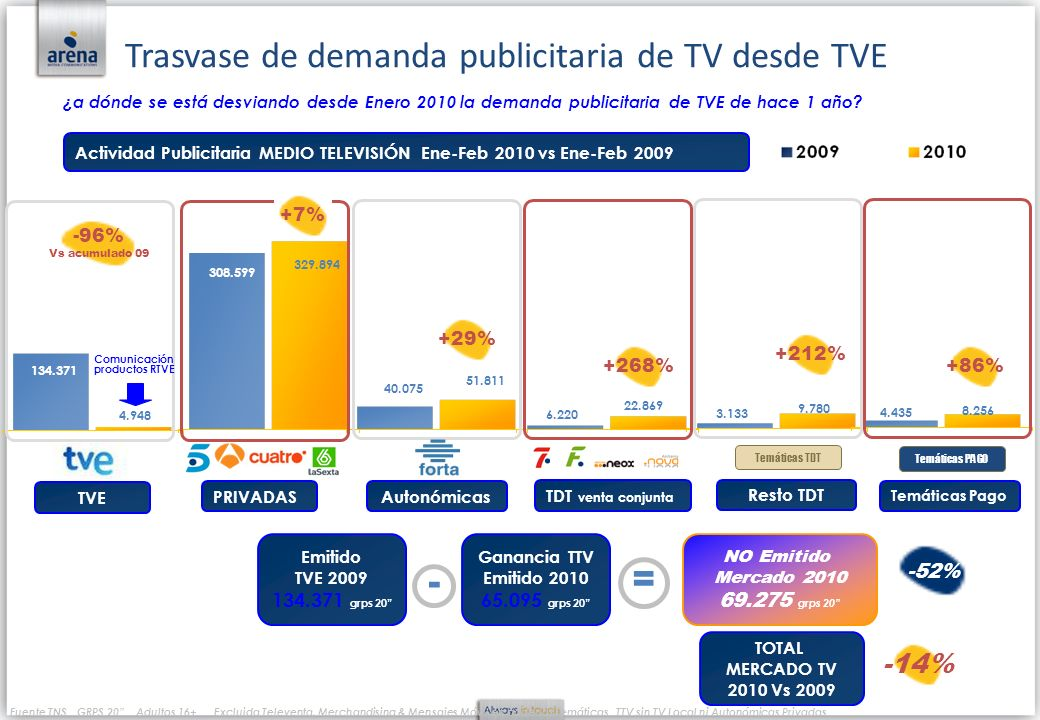 Comunicación productos RTVE