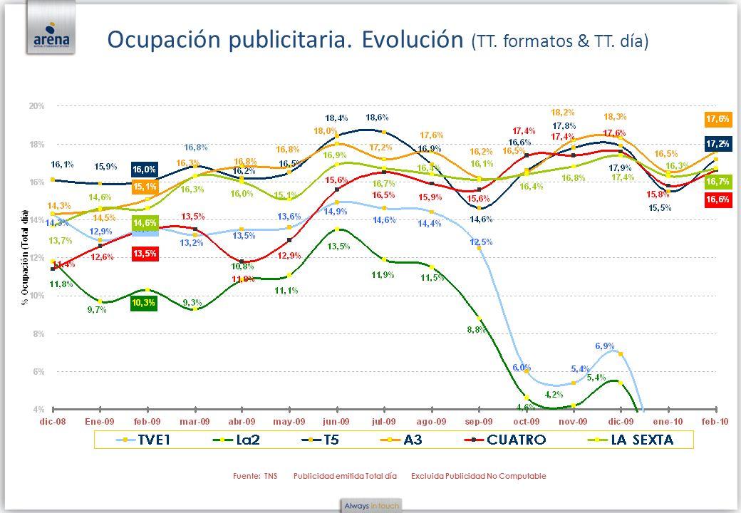 Ocupación publicitaria. Evolución (TT. formatos & TT. día)