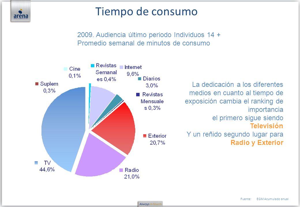 Tiempo de consumo 2009. Audiencia último periodo Individuos 14 +