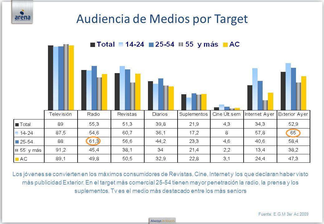 Audiencia de Medios por Target