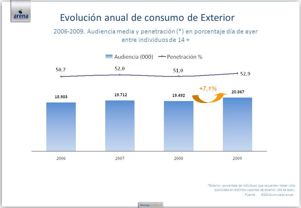 Evolución anual de consumo de Exterior
