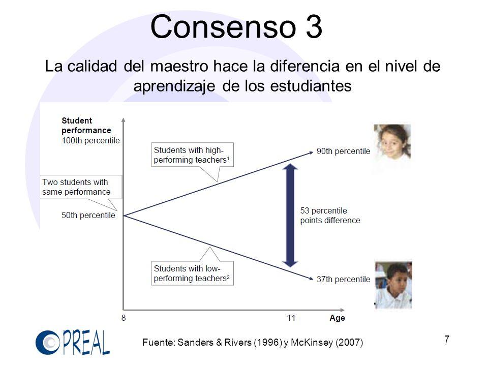 Consenso 3La calidad del maestro hace la diferencia en el nivel de aprendizaje de los estudiantes. 7.