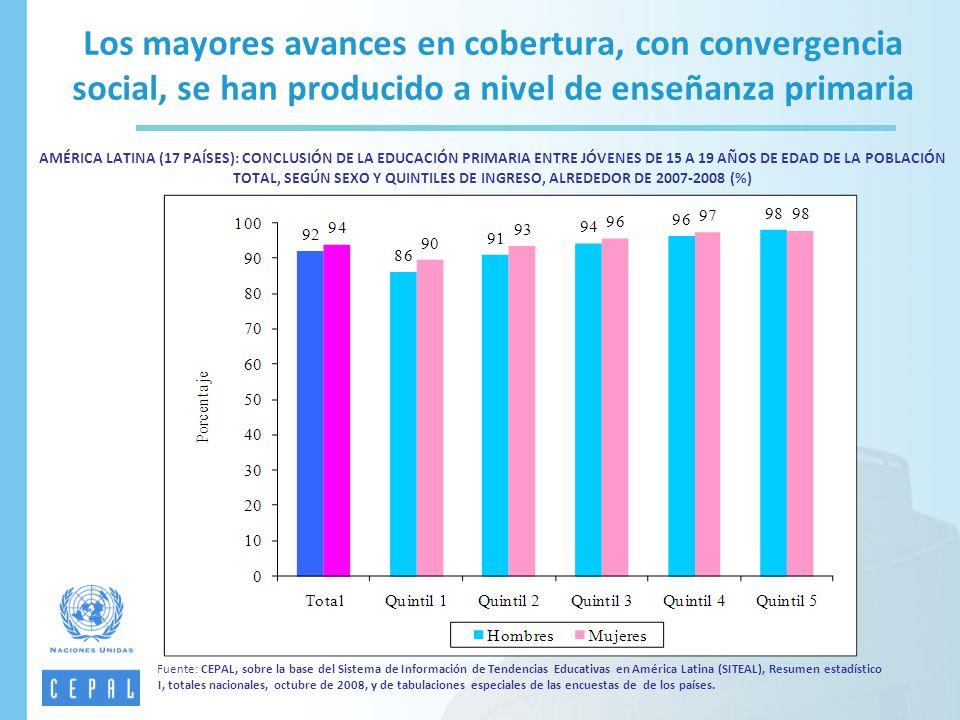 Los mayores avances en cobertura, con convergencia social, se han producido a nivel de enseñanza primaria AMÉRICA LATINA (17 PAÍSES): CONCLUSIÓN DE LA EDUCACIÓN PRIMARIA ENTRE JÓVENES DE 15 A 19 AÑOS DE EDAD DE LA POBLACIÓN TOTAL, SEGÚN SEXO Y QUINTILES DE INGRESO, ALREDEDOR DE 2007-2008 (%)