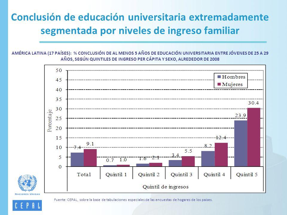 Conclusión de educación universitaria extremadamente segmentada por niveles de ingreso familiar AMÉRICA LATINA (17 PAÍSES): % CONCLUSIÓN DE AL MENOS 5 AÑOS DE EDUCACIÓN UNIVERSITARIA ENTRE JÓVENES DE 25 A 29 AÑOS, SEGÚN QUINTILES DE INGRESO PER CÁPITA Y SEXO, ALREDEDOR DE 2008