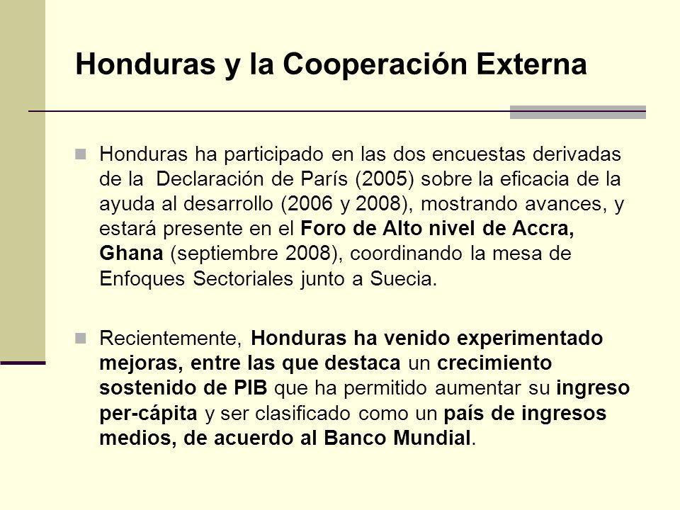 Honduras y la Cooperación Externa