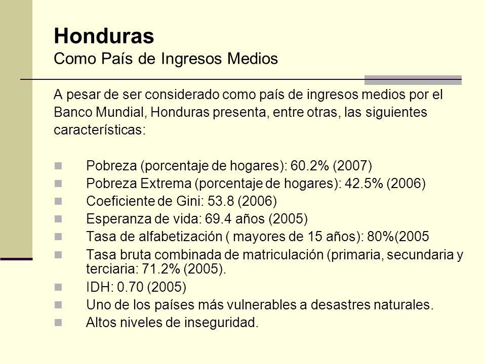 Honduras Como País de Ingresos Medios