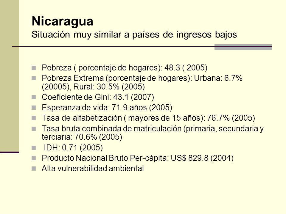 Nicaragua Situación muy similar a países de ingresos bajos