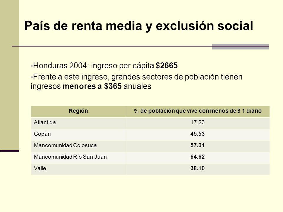 País de renta media y exclusión social