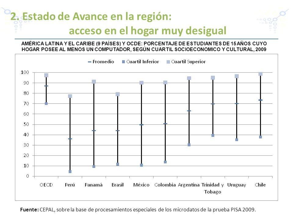 2. Estado de Avance en la región: acceso en el hogar muy desigual