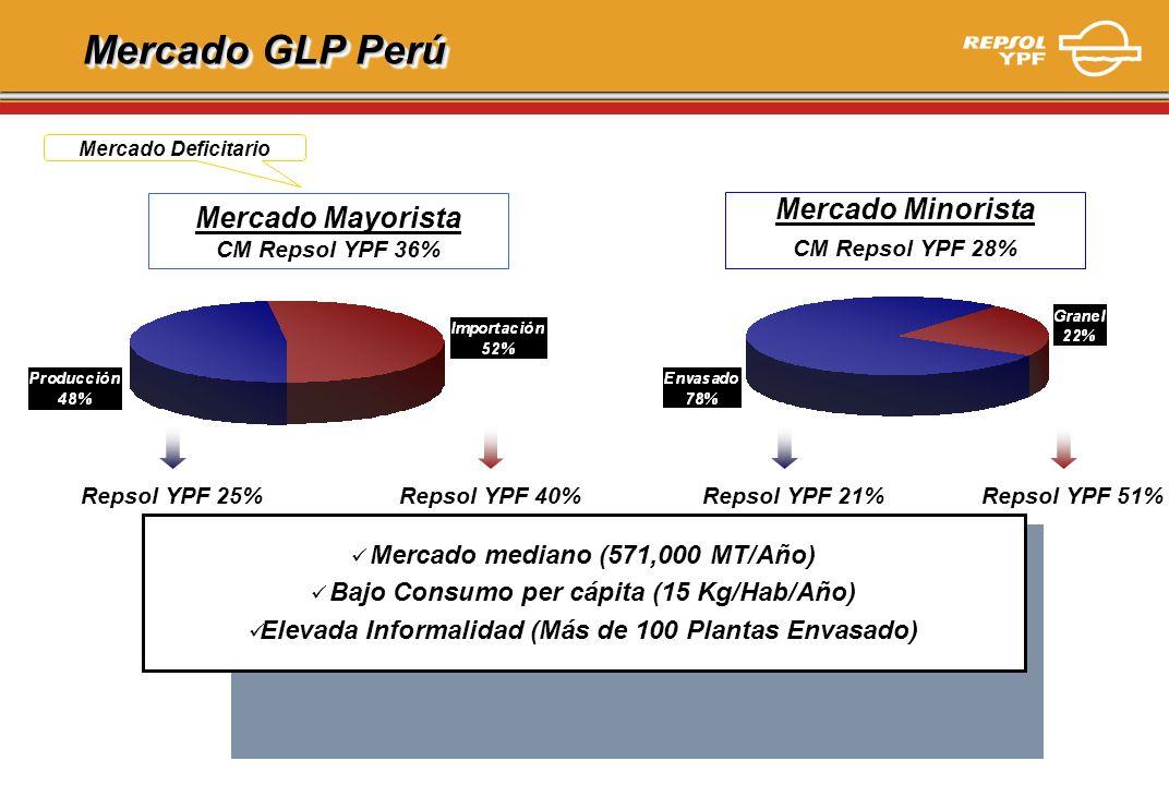 Mercado GLP Perú Mercado Mayorista Mercado Minorista