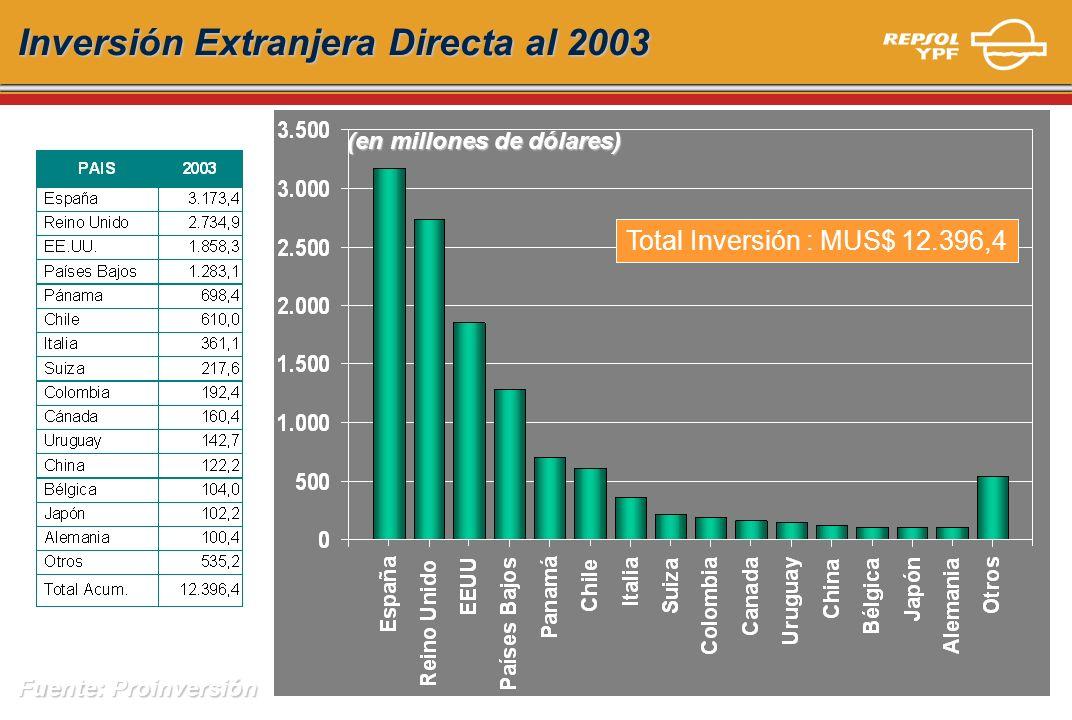 Inversión Extranjera Directa al 2003