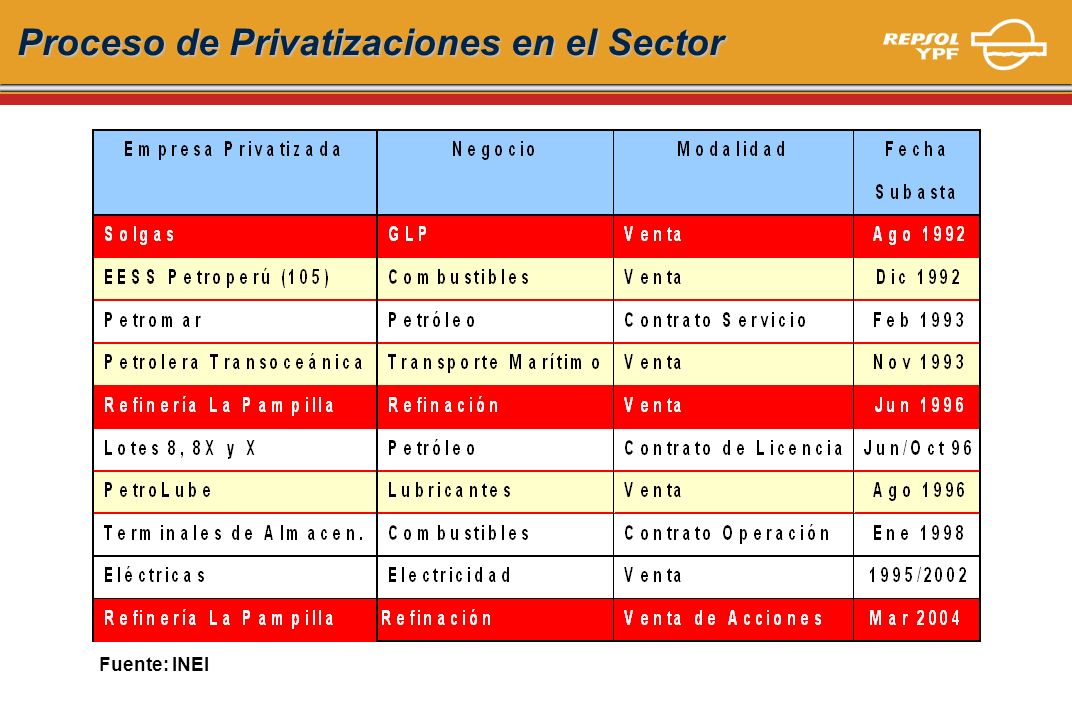 Proceso de Privatizaciones en el Sector