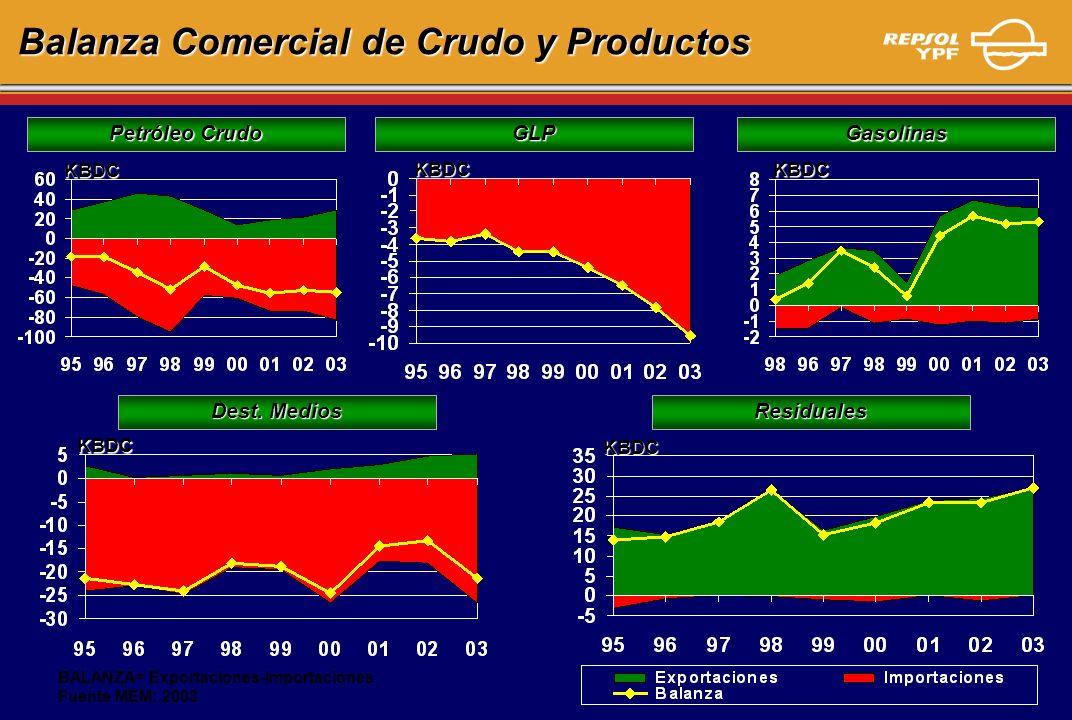 Balanza Comercial de Crudo y Productos