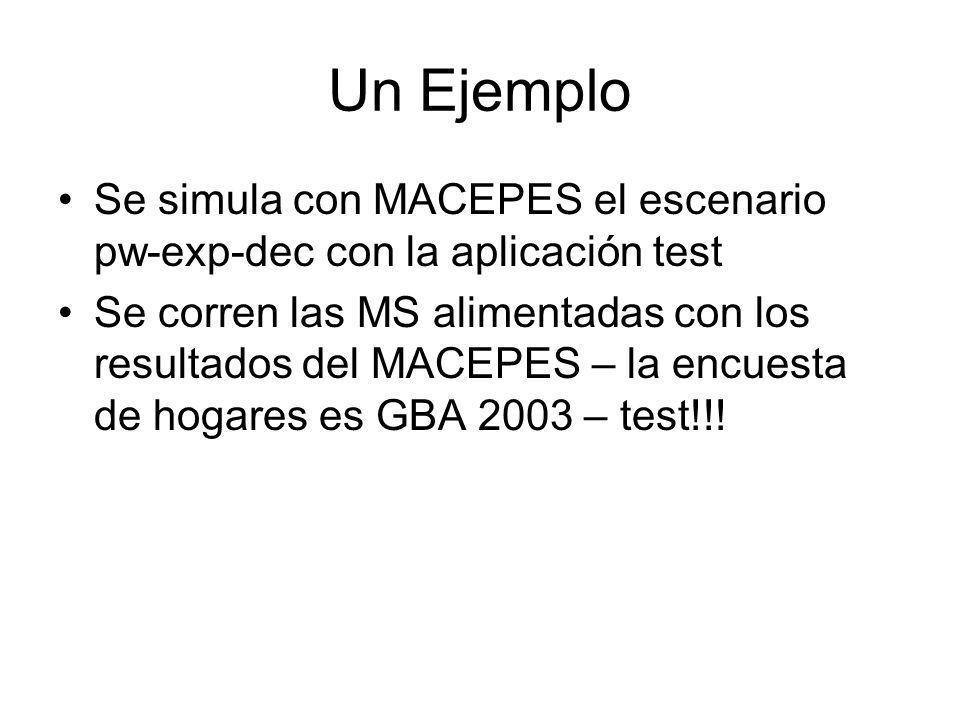 Un Ejemplo Se simula con MACEPES el escenario pw-exp-dec con la aplicación test.