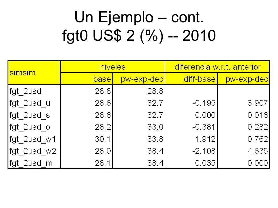 Un Ejemplo – cont. fgt0 US$ 2 (%) -- 2010