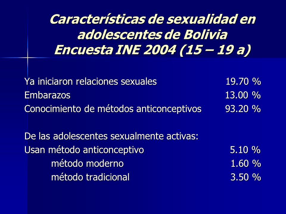 Características de sexualidad en adolescentes de Bolivia Encuesta INE 2004 (15 – 19 a)