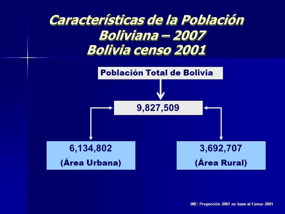 Características de la Población Boliviana – 2007