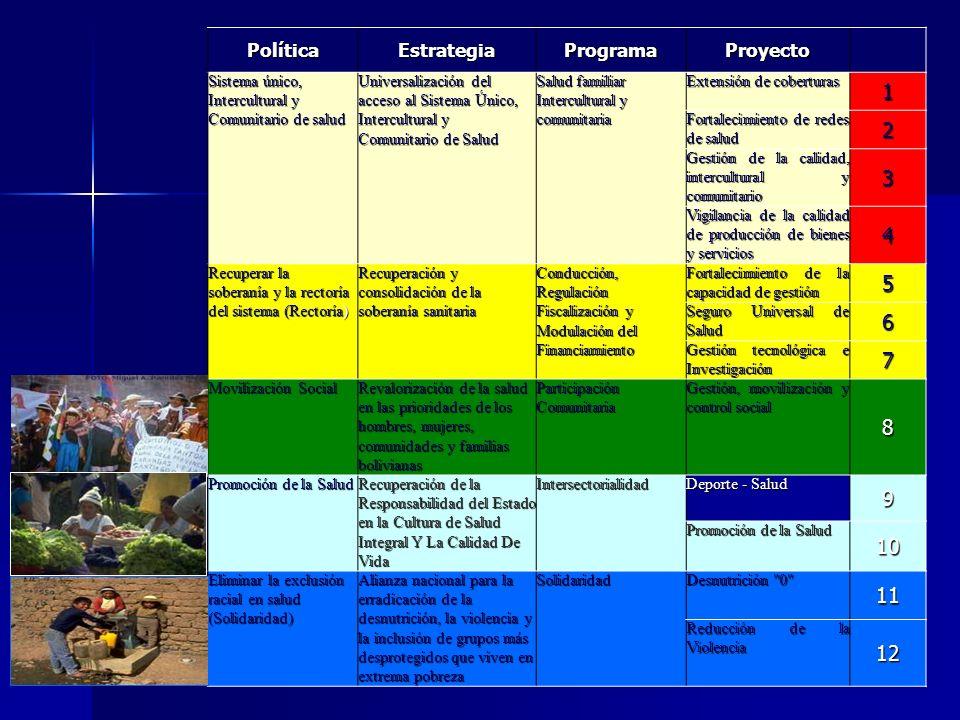 1 2 3 4 5 6 7 8 9 10 11 12 Política Estrategia Programa Proyecto