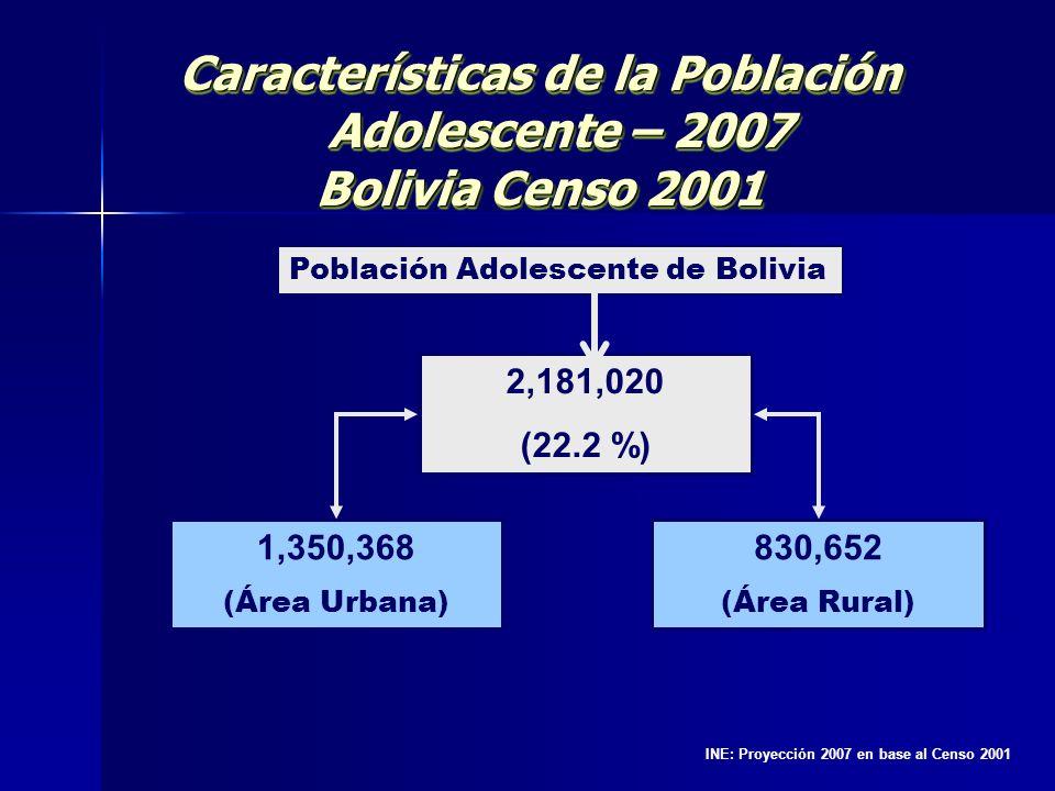 Características de la Población Adolescente – 2007