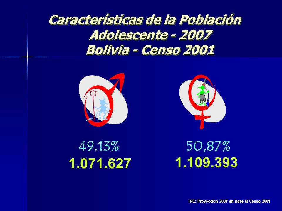 Características de la Población Adolescente - 2007 Bolivia - Censo 2001