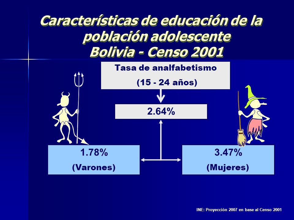 Características de educación de la población adolescente Bolivia - Censo 2001