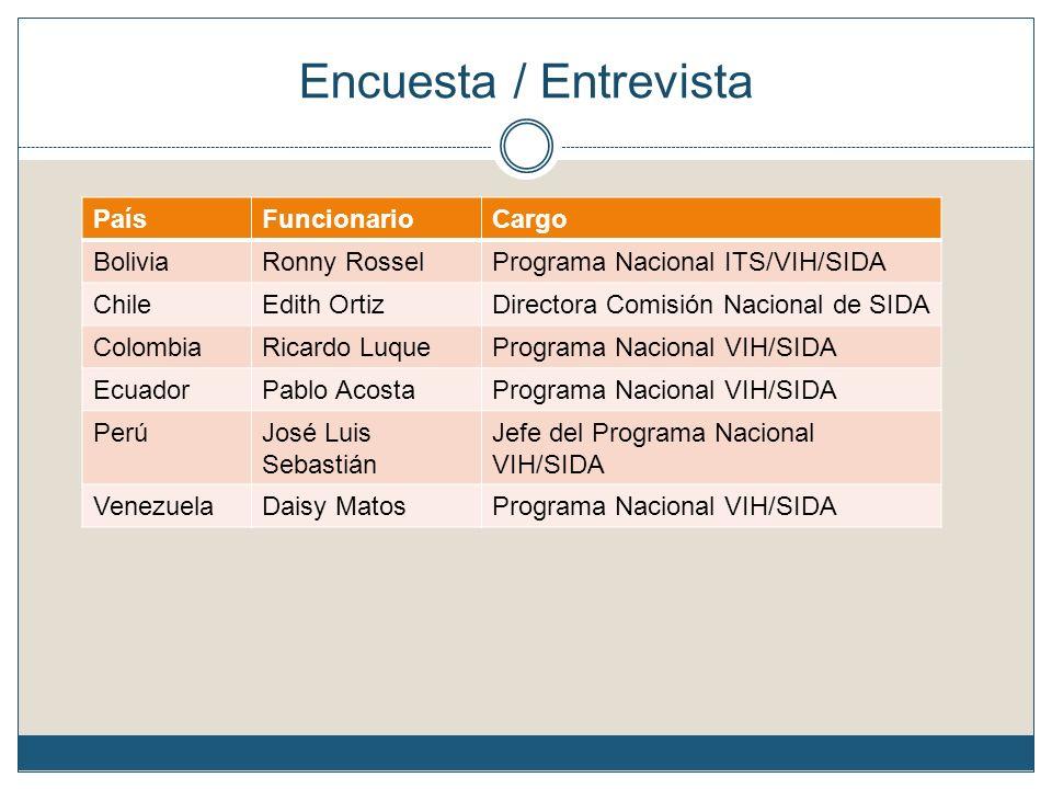 Encuesta / Entrevista País Funcionario Cargo Bolivia Ronny Rossel