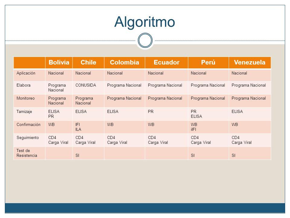 Algoritmo Bolivia Chile Colombia Ecuador Perú Venezuela Aplicación