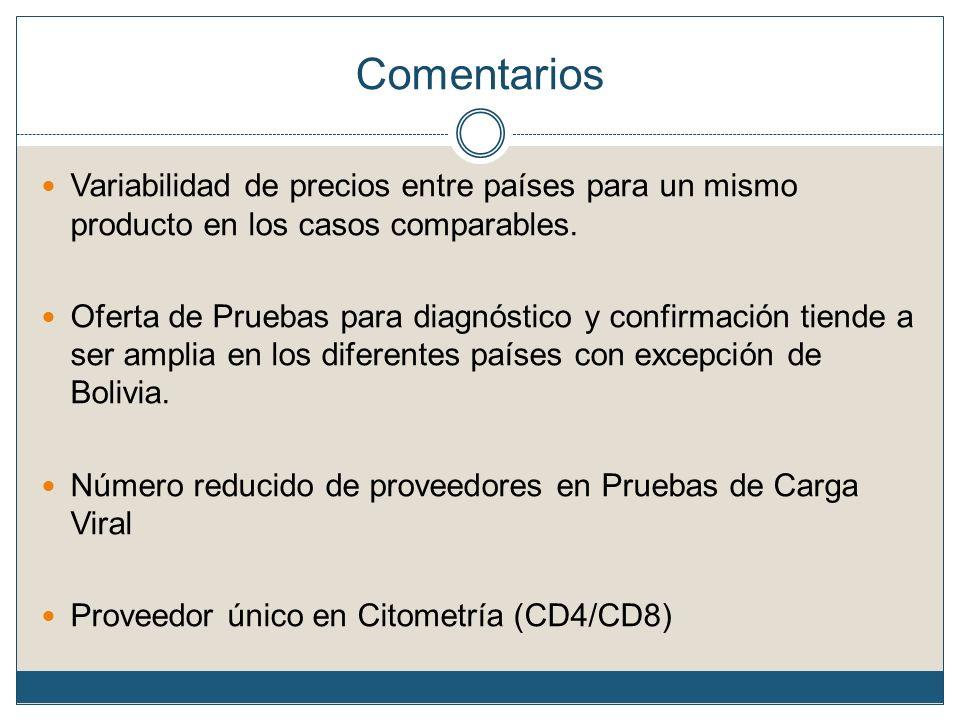 Comentarios Variabilidad de precios entre países para un mismo producto en los casos comparables.