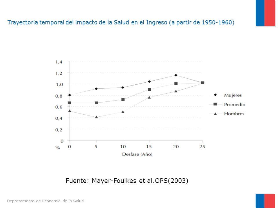 Fuente: Mayer-Foulkes et al.OPS(2003)