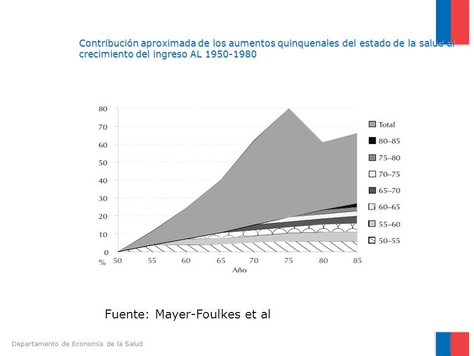 Fuente: Mayer-Foulkes et al