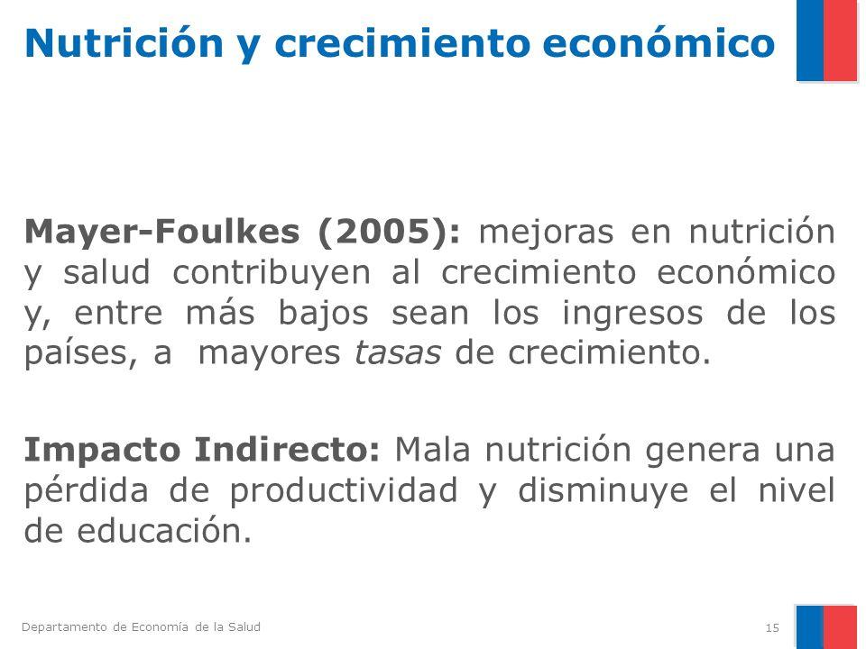 Nutrición y crecimiento económico