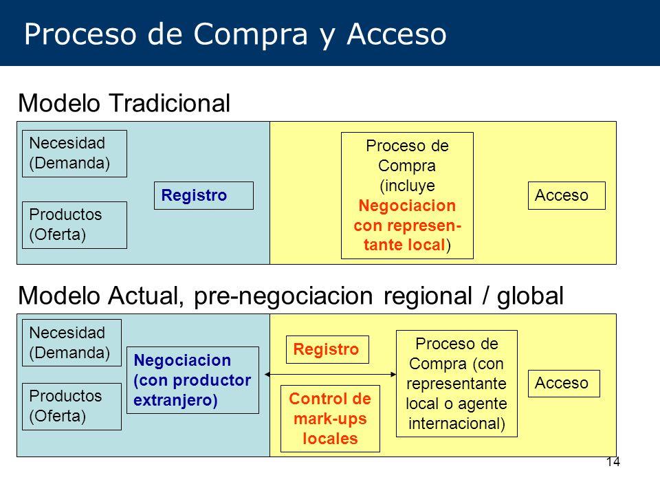 Proceso de Compra y Acceso