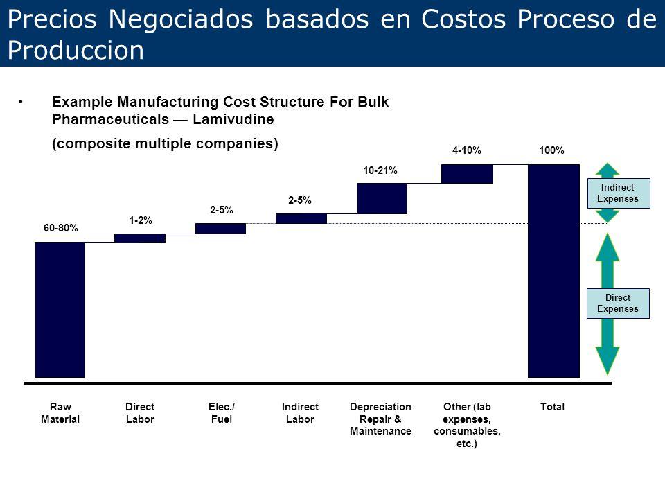 Precios Negociados basados en Costos Proceso de Produccion