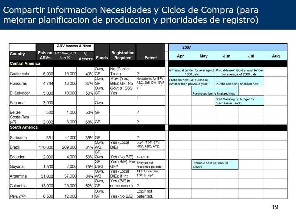 Compartir Informacion Necesidades y Ciclos de Compra (para mejorar planificacion de produccion y prioridades de registro)
