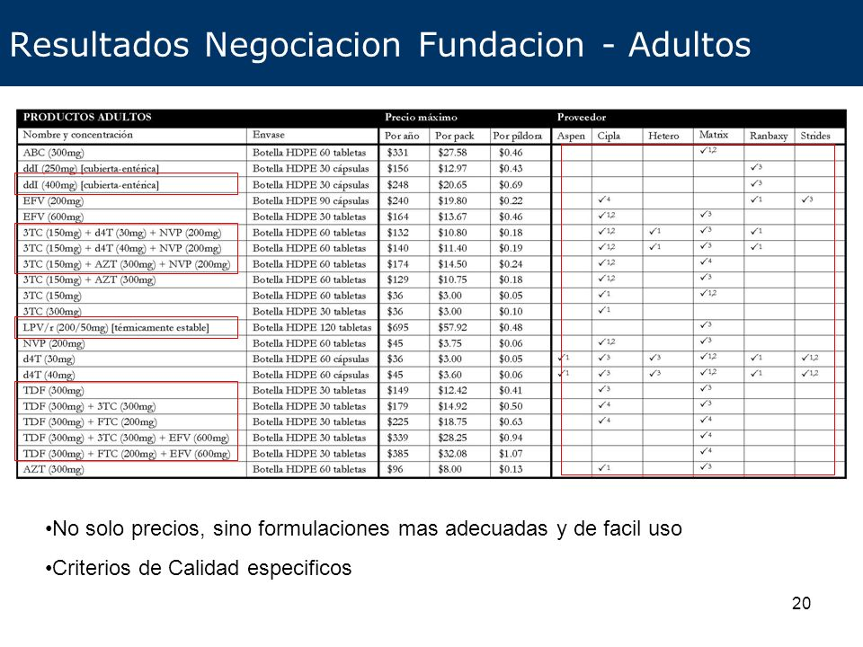Resultados Negociacion Fundacion - Adultos