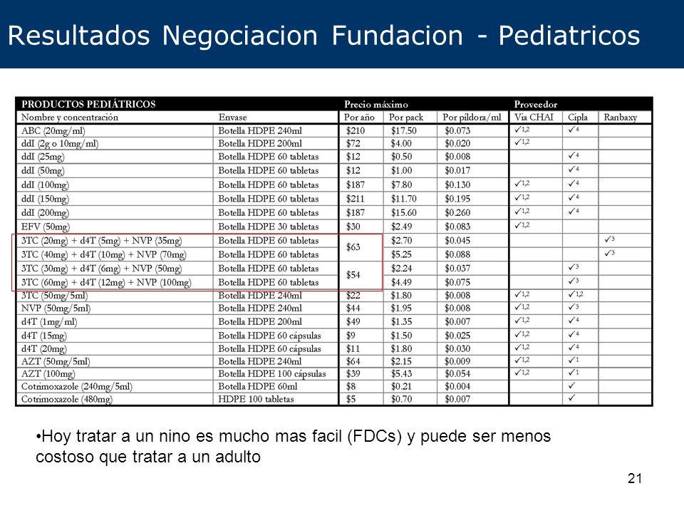 Resultados Negociacion Fundacion - Pediatricos