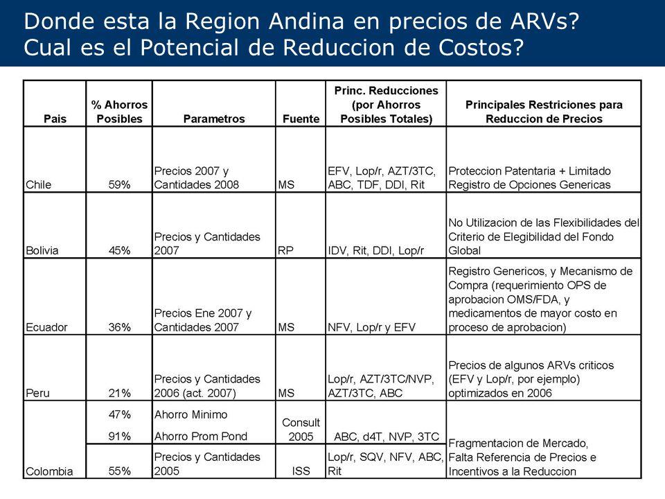 Donde esta la Region Andina en precios de ARVs
