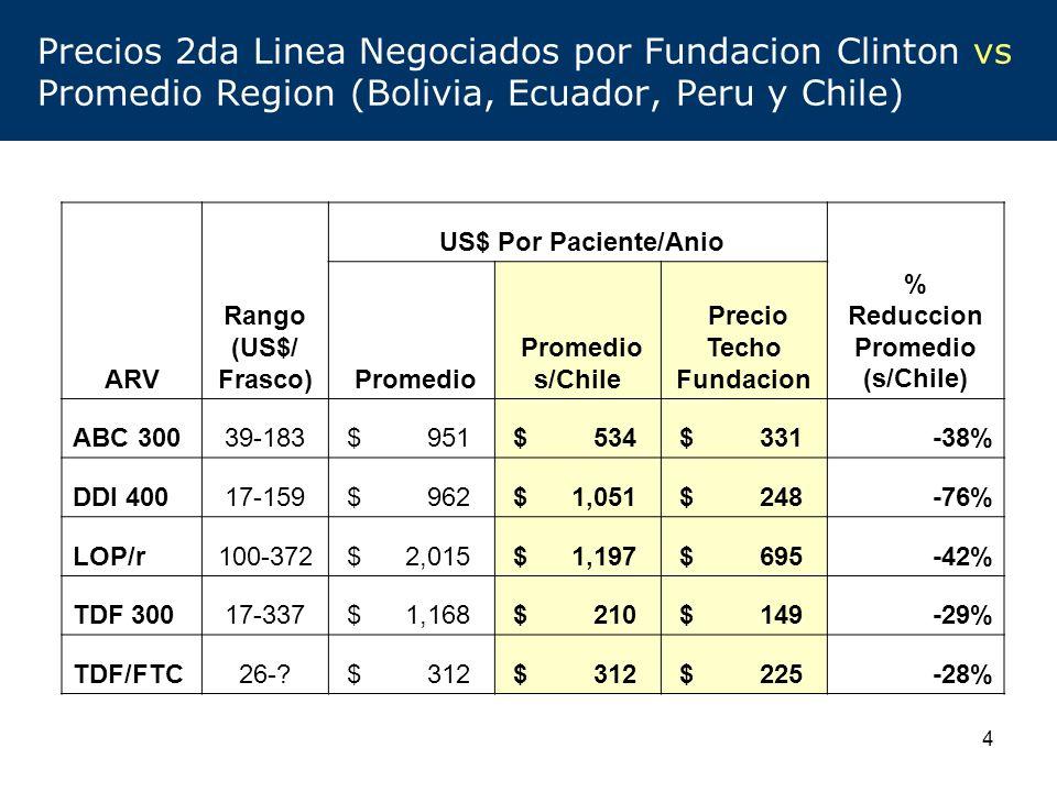 Precio Techo Fundacion % Reduccion Promedio (s/Chile)