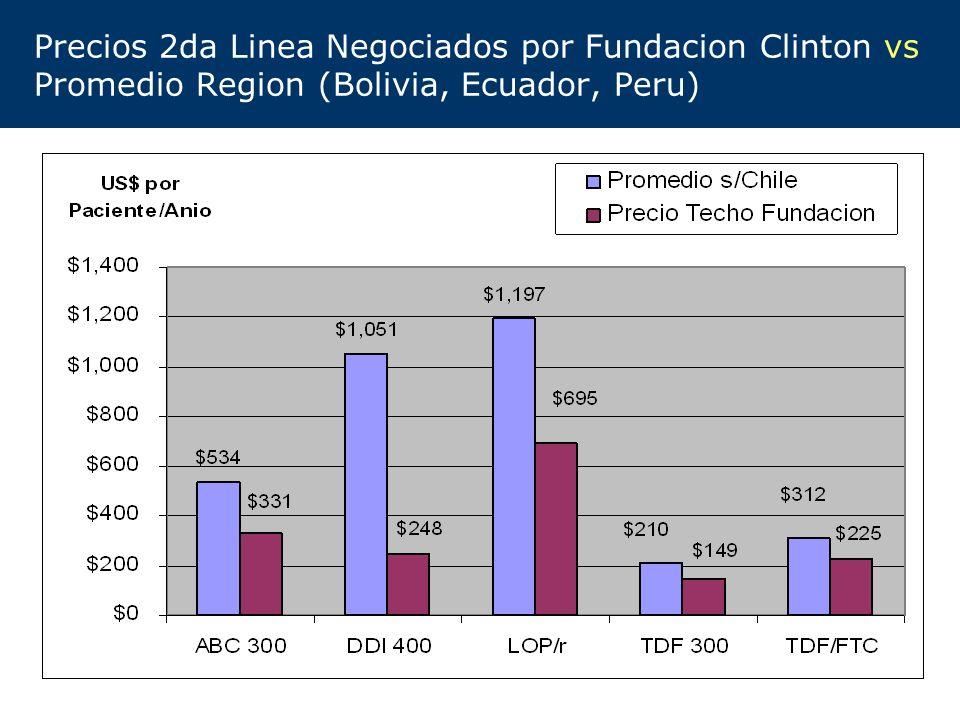 Precios 2da Linea Negociados por Fundacion Clinton vs Promedio Region (Bolivia, Ecuador, Peru)