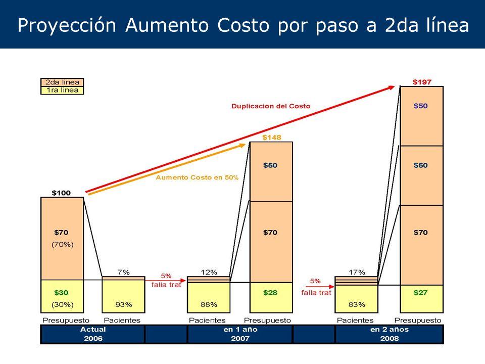 Proyección Aumento Costo por paso a 2da línea