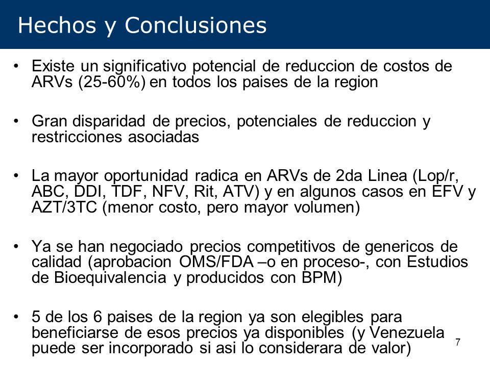 Hechos y Conclusiones Existe un significativo potencial de reduccion de costos de ARVs (25-60%) en todos los paises de la region.