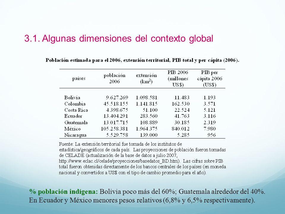 3.1. Algunas dimensiones del contexto global