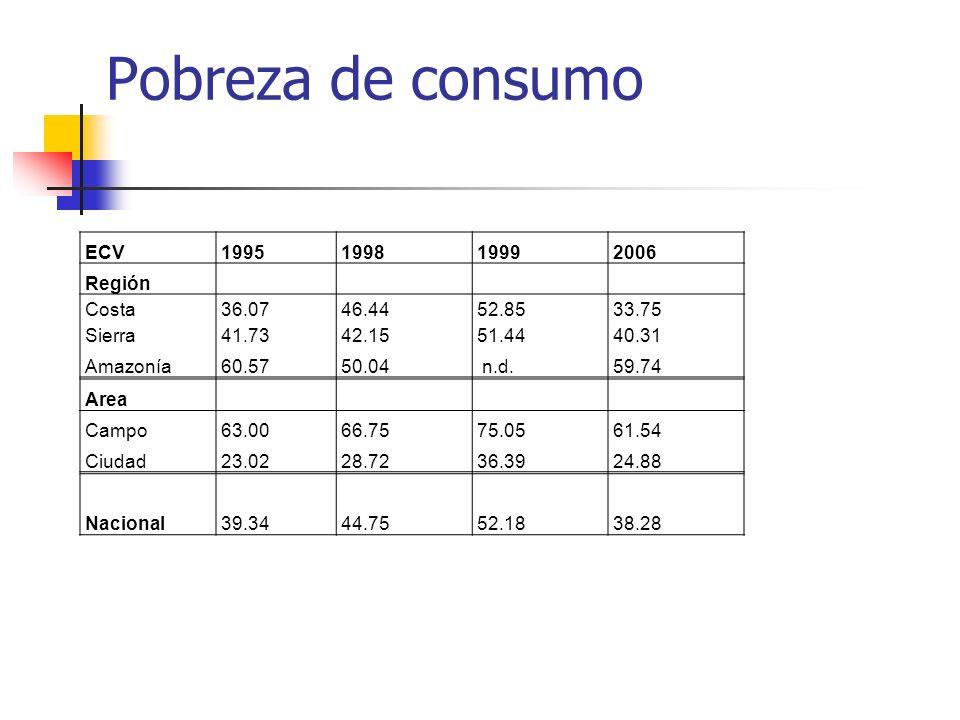 Pobreza de consumo ECV 1995 1998 1999 2006 Región Costa 36.07 46.44